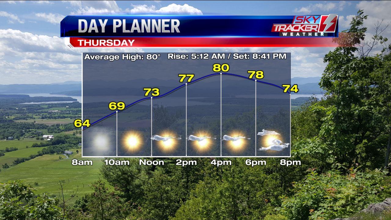 Plenty of Sun Thursday