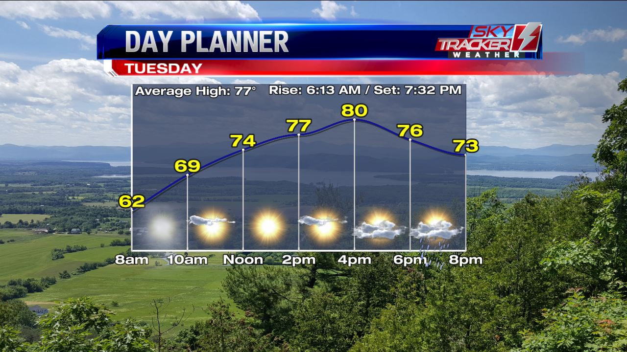 Sunny and Warm Tuesday
