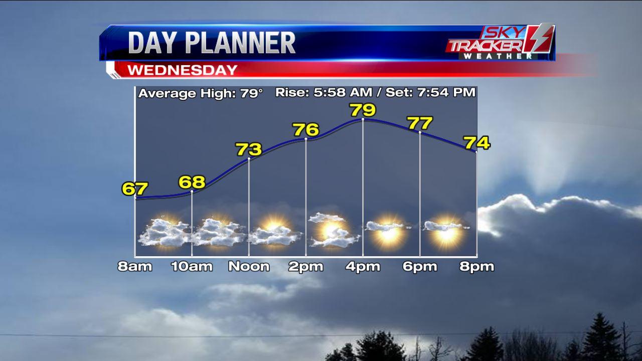 Sunshine Returns Wednesday Afternoon