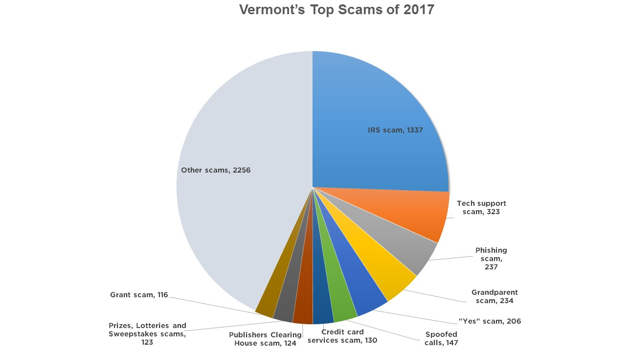 2017 scams graphic_1517329811994.jpg.jpg
