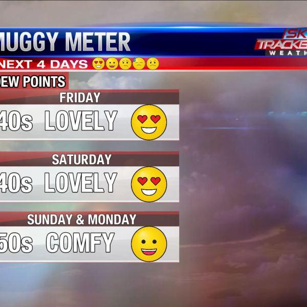 Muggy meter as June 7 - 10 2019